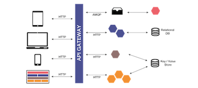Microservices Architecture en KeepCoding Web Development Bootcamp