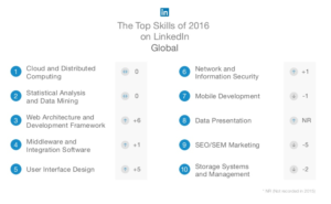 Top Skills of 2016 on Linkedin Global