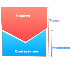 tipos-valores-swift